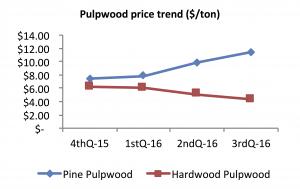 Graph of North Carolina third quarter 2016 pulpwood prices