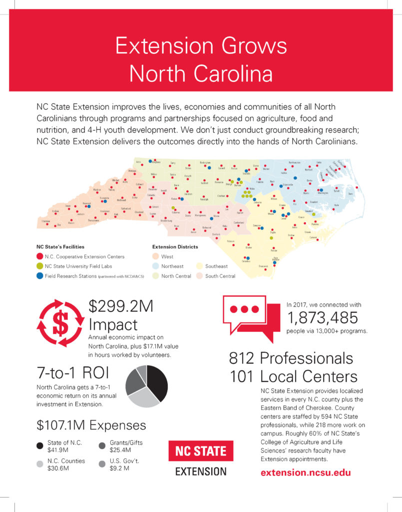 NC State Extension is Everywhere_Impact Sheet 2018