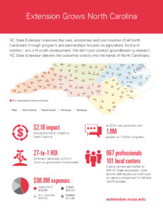 NC State Extension annual impacts handout