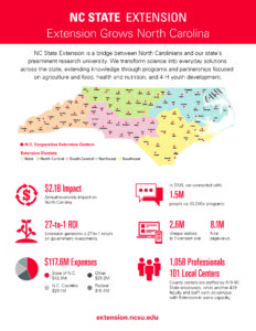 2019-2020 NC State Extension annual impacts handout