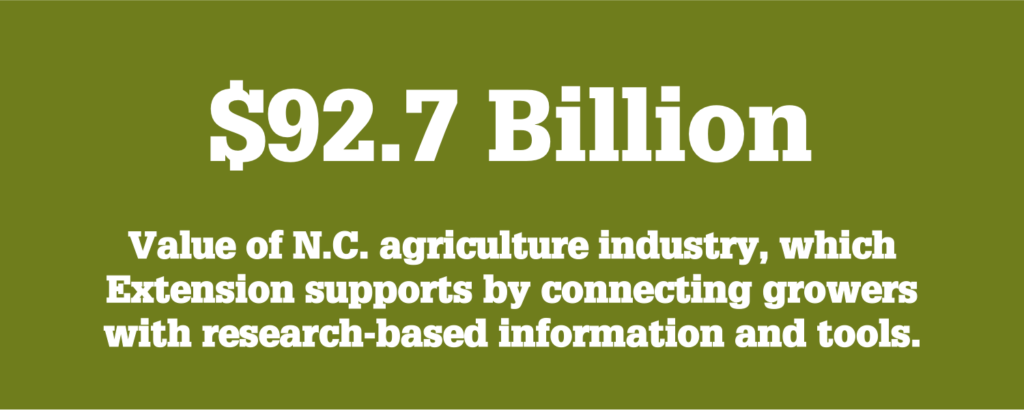 NC State Extension supports the $92.7 billion North Carolina agriculture industry by connecting growers with the research-based information and technology they need