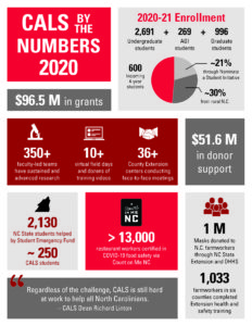 College of Agriculture and Life Sciences (CALS) at NC State University by the numbers impact sheet for 2020